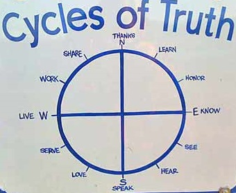 cycles of truth